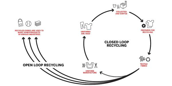 closed-loop-recycling-diagram